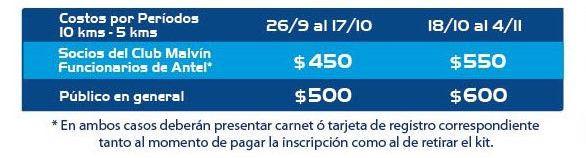 La Malvín 10k 2016: costos de inscripción